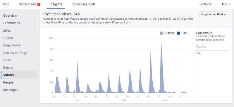 FB ROI video views